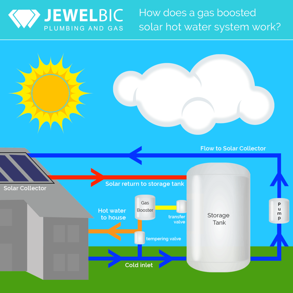 Jewelbic Plumbing & Gas: How does a gas boosted solar hot water system work