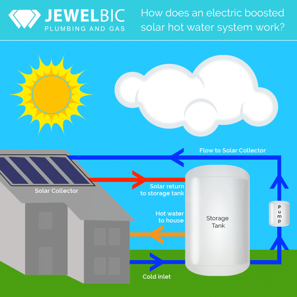 Jewelbic Plumbing & Gas - How does an electric boosted solar hot water system work?