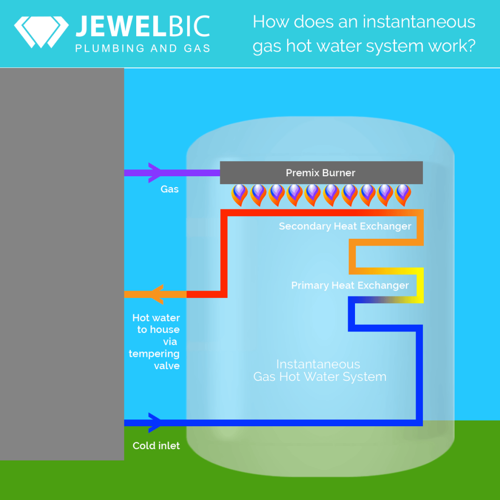 Jewelbic Plumbing & Gas: How does an instantaneous gas hot water system work?