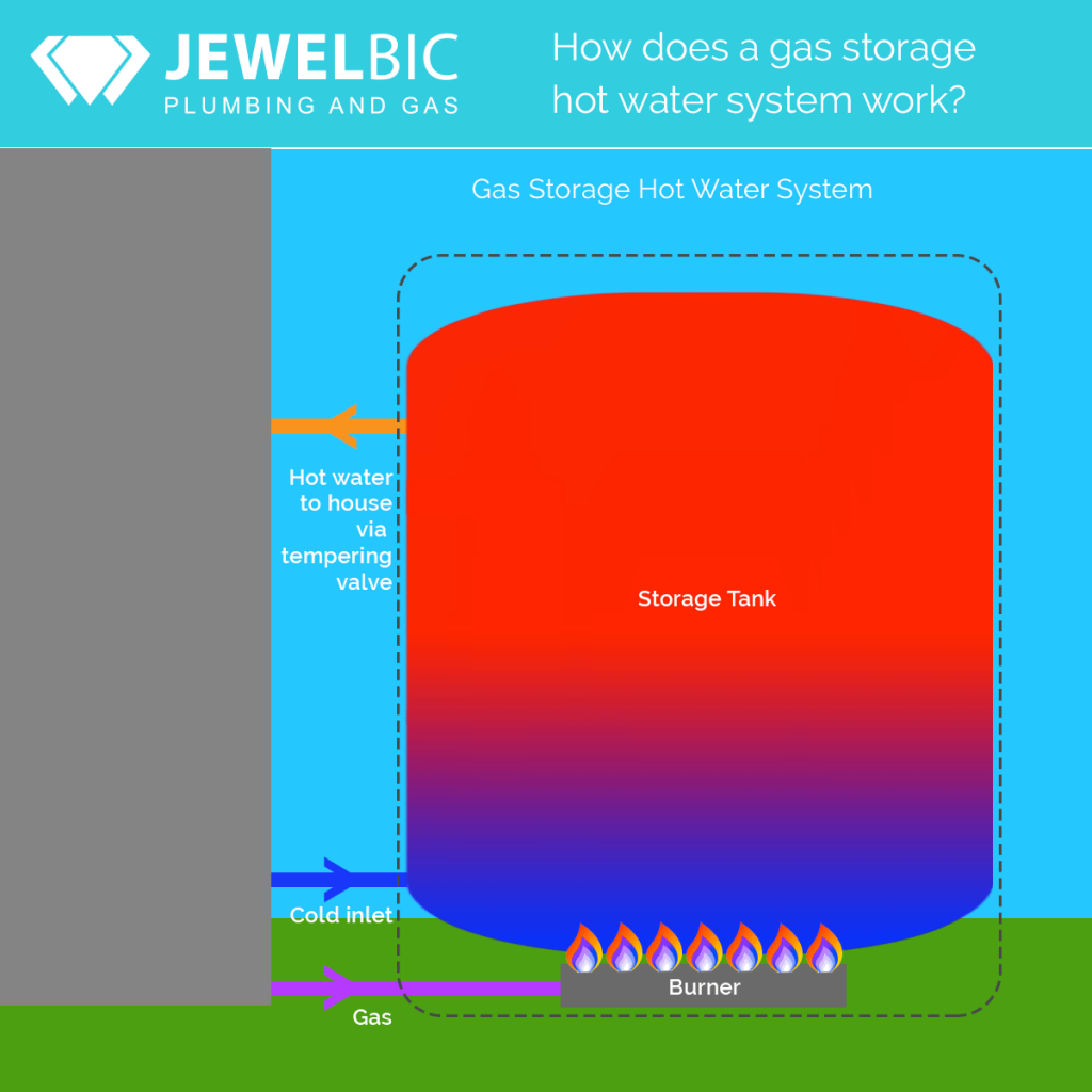 Jewelbic Plumbing & Gas: How does a gas storage hot water system work?